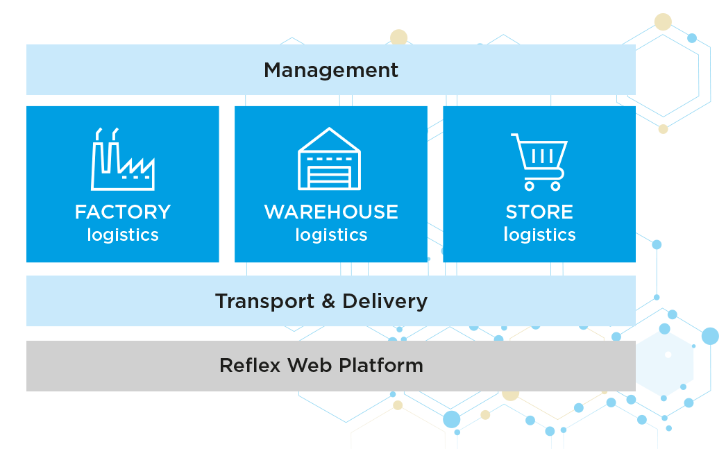 Reflex, logistics solutions, factory logistics, warehouse logistics, transport and delivery, Reflex Web platform